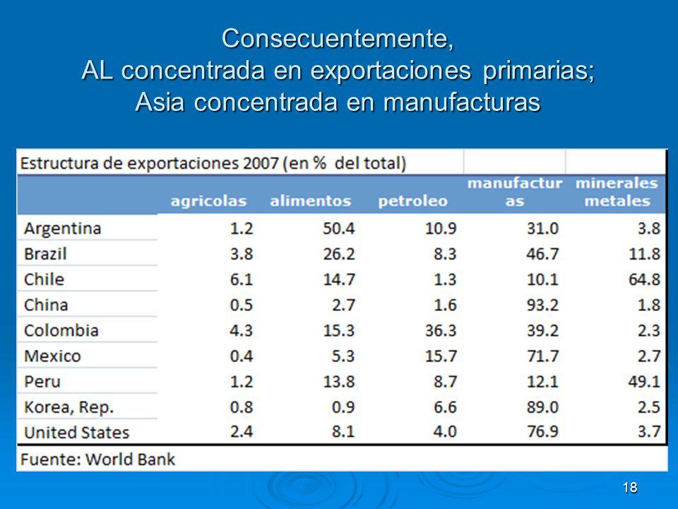 Consecuentemente, AL concentrada en exportaciones primarias; Asia concentrada en manufacturas 18