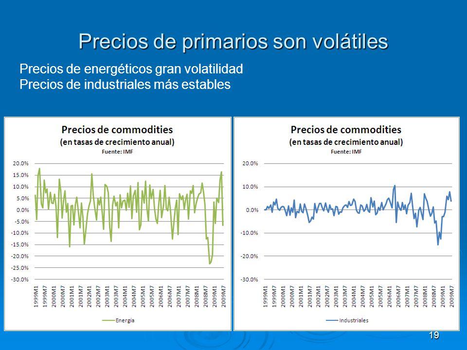 Precios de primarios son volátiles Precios de energéticos gran volatilidad Precios de industriales más estables 19