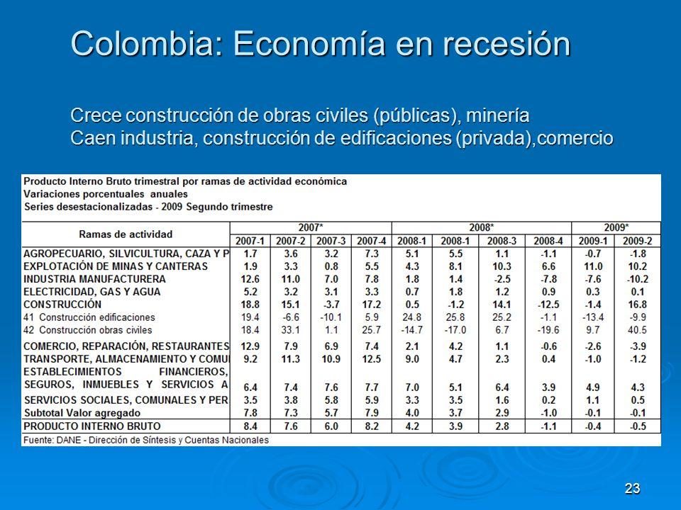 Colombia: Economía en recesión Crece construcción de obras civiles (públicas), minería Caen industria, construcción de edificaciones (privada),comercio 23