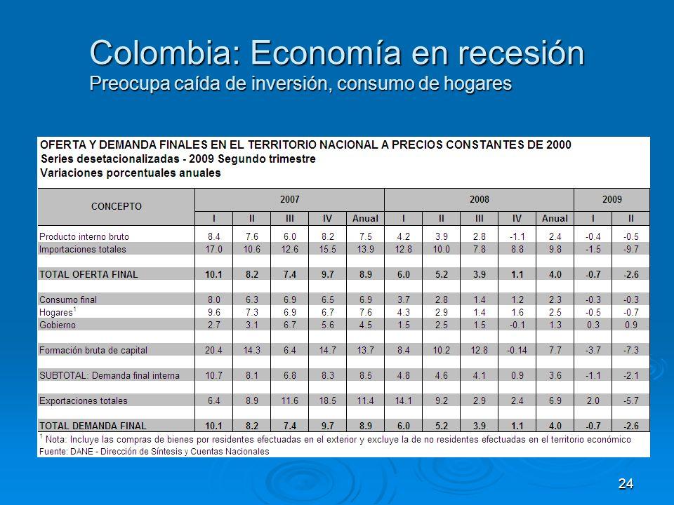 Colombia: Economía en recesión Preocupa caída de inversión, consumo de hogares 24