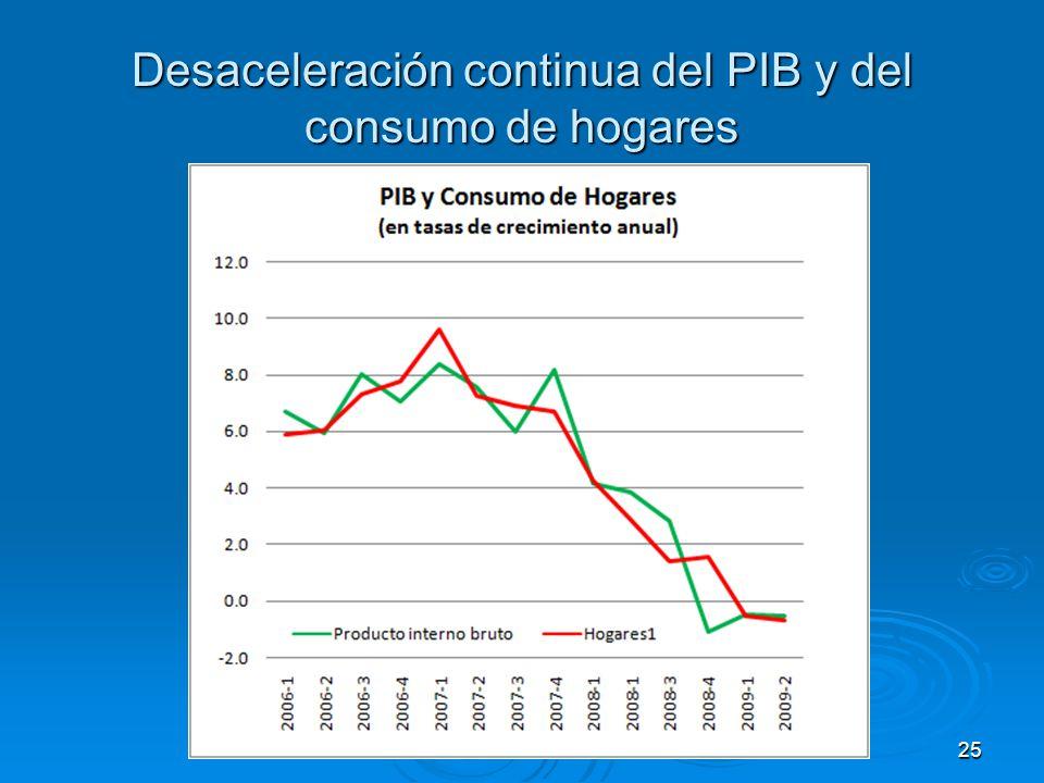 Desaceleración continua del PIB y del consumo de hogares 25