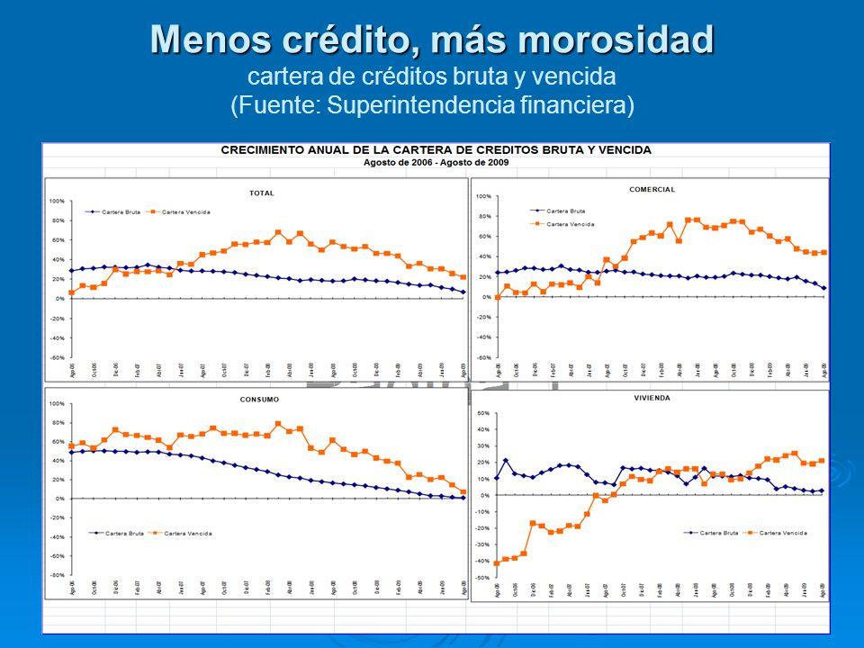 Menos crédito, más morosidad Menos crédito, más morosidad cartera de créditos bruta y vencida (Fuente: Superintendencia financiera) 26