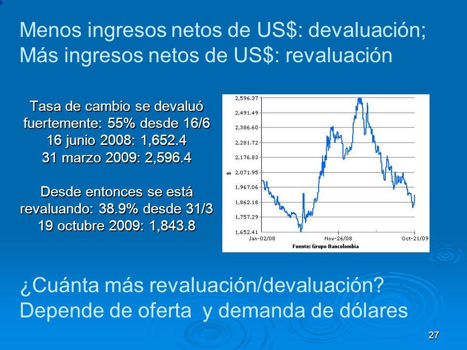 Tasa de cambio se devaluó fuertemente: 55% desde 16/6 16 junio 2008: 1,652.4 31 marzo 2009: 2,596.4 Desde entonces se está revaluando: 38.9% desde 31/3 19 octubre 2009: 1,843.8 ¿Cuánta más revaluación/devaluación.