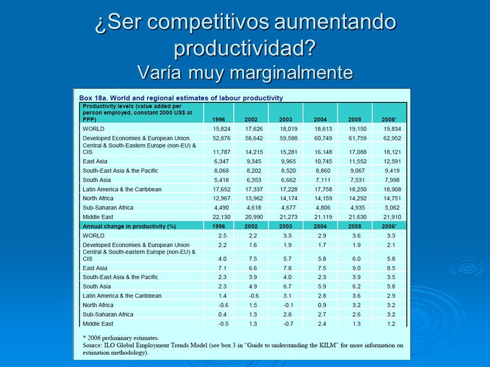 ¿Ser competitivos aumentando productividad Varía muy marginalmente
