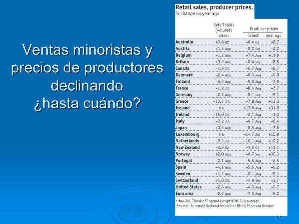 Ventas minoristas y precios de productores declinando ¿hasta cuándo 5