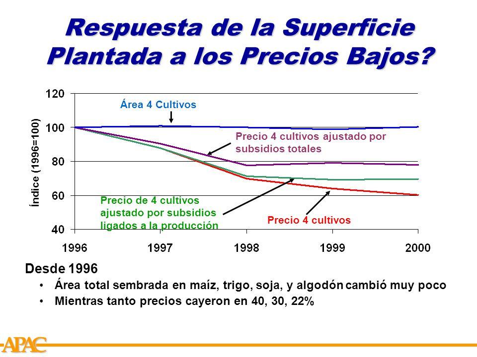 APCA Respuesta de la Superficie Plantada a los Precios Bajos.