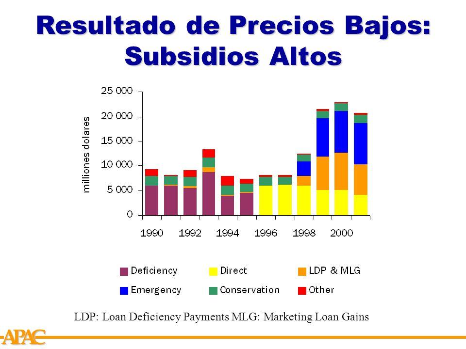 APCA LDP: Loan Deficiency Payments MLG: Marketing Loan Gains Resultado de Precios Bajos: Subsidios Altos