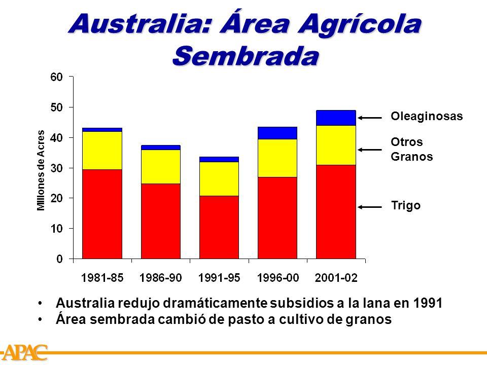 APCA Australia: Área Agrícola Sembrada Millones de Acres Trigo Otros Granos Oleaginosas Australia redujo dramáticamente subsidios a la lana en 1991 Área sembrada cambió de pasto a cultivo de granos