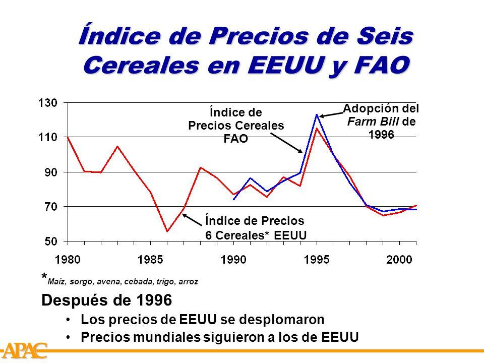 APCA Índice de Precios de Seis Cereales en EEUU y FAO Índice de Precios 6 Cereales* EEUU Índice de Precios Cereales FAO Adopción del Farm Bill de 1996 * Maíz, sorgo, avena, cebada, trigo, arroz Después de 1996 Los precios de EEUU se desplomaron Precios mundiales siguieron a los de EEUU
