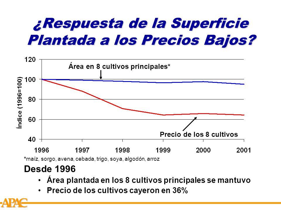 APCA ¿Respuesta de la Superficie Plantada a los Precios Bajos.