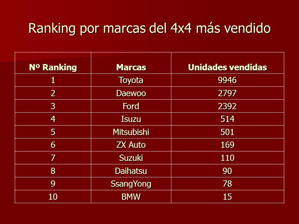 Ranking por marcas del 4x4 más vendido Nº Ranking Marcas Unidades vendidas 1Toyota9946 2Daewoo2797 3Ford2392 4Isuzu514 5Mitsubishi501 6 ZX Auto 169 7Suzuki110 8Daihatsu90 9SsangYong78 10BMW15