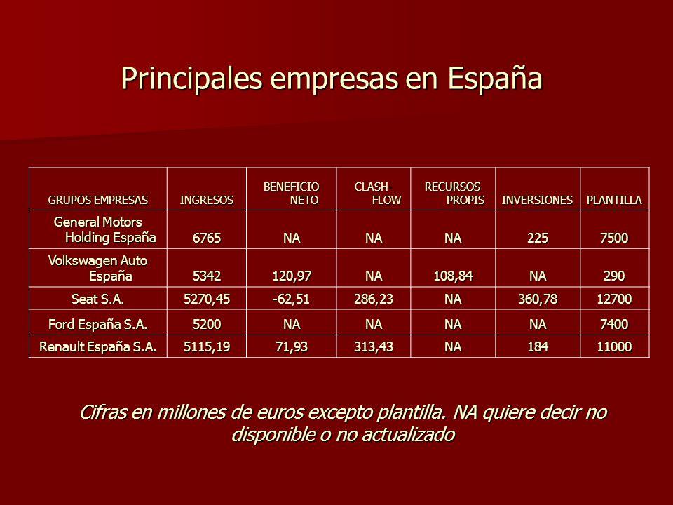 Principales empresas en España GRUPOS EMPRESAS INGRESOS BENEFICIO NETO CLASH- FLOW RECURSOS PROPIS INVERSIONESPLANTILLA General Motors Holding España 6765NANANA2257500 Volkswagen Auto España 5342120,97NA108,84NA290 Seat S.A.