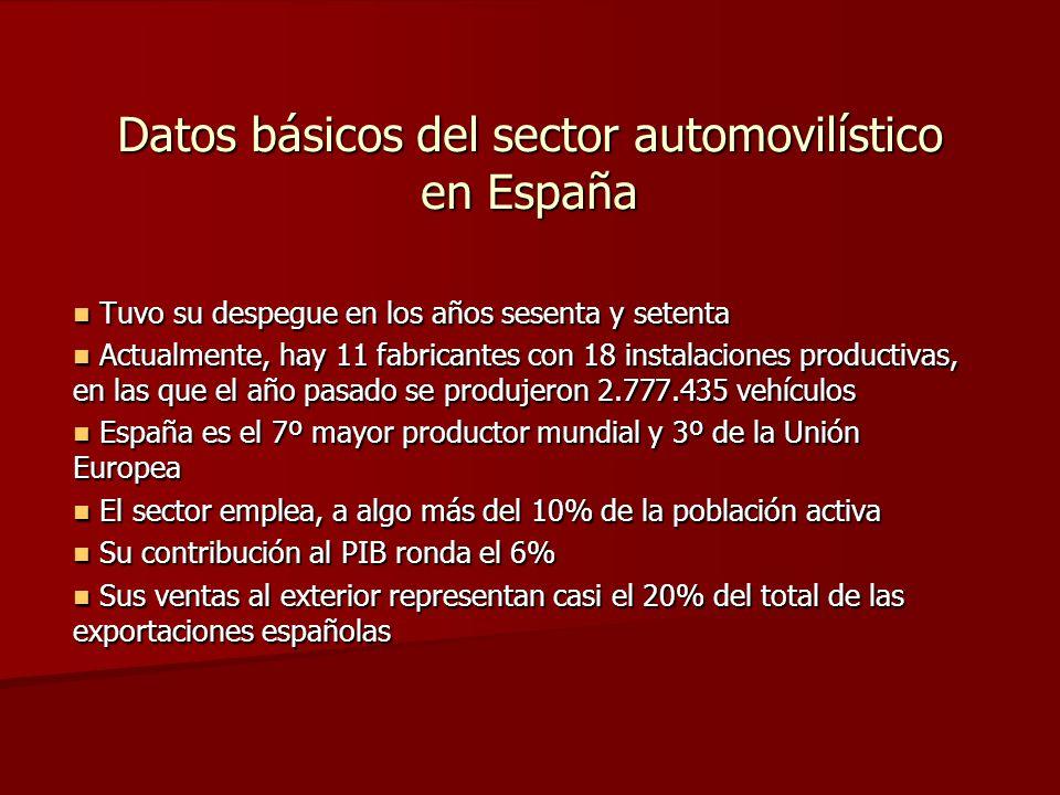 Datos básicos del sector automovilístico en España Tuvo su despegue en los años sesenta y setenta Tuvo su despegue en los años sesenta y setenta Actualmente, hay 11 fabricantes con 18 instalaciones productivas, en las que el año pasado se produjeron 2.777.435 vehículos Actualmente, hay 11 fabricantes con 18 instalaciones productivas, en las que el año pasado se produjeron 2.777.435 vehículos España es el 7º mayor productor mundial y 3º de la Unión Europea España es el 7º mayor productor mundial y 3º de la Unión Europea El sector emplea, a algo más del 10% de la población activa El sector emplea, a algo más del 10% de la población activa Su contribución al PIB ronda el 6% Su contribución al PIB ronda el 6% Sus ventas al exterior representan casi el 20% del total de las exportaciones españolas Sus ventas al exterior representan casi el 20% del total de las exportaciones españolas