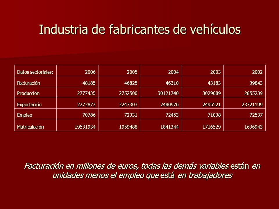 Industria de fabricantes de vehículos Datos sectoriales: 20062005200420032002 Facturación4818546825463104318339843 Producción277743527525003012174030290892855239 Exportación227287222473032480976249552123721199 Empleo7078672331724537103872537 Matriculación195319341959488184134417165291636943 Facturación en millones de euros, todas las demás variables están en unidades menos el empleo que está en trabajadores