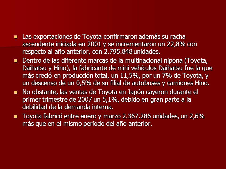 Las exportaciones de Toyota confirmaron además su racha ascendente iniciada en 2001 y se incrementaron un 22,8% con respecto al año anterior, con 2.795.848 unidades.