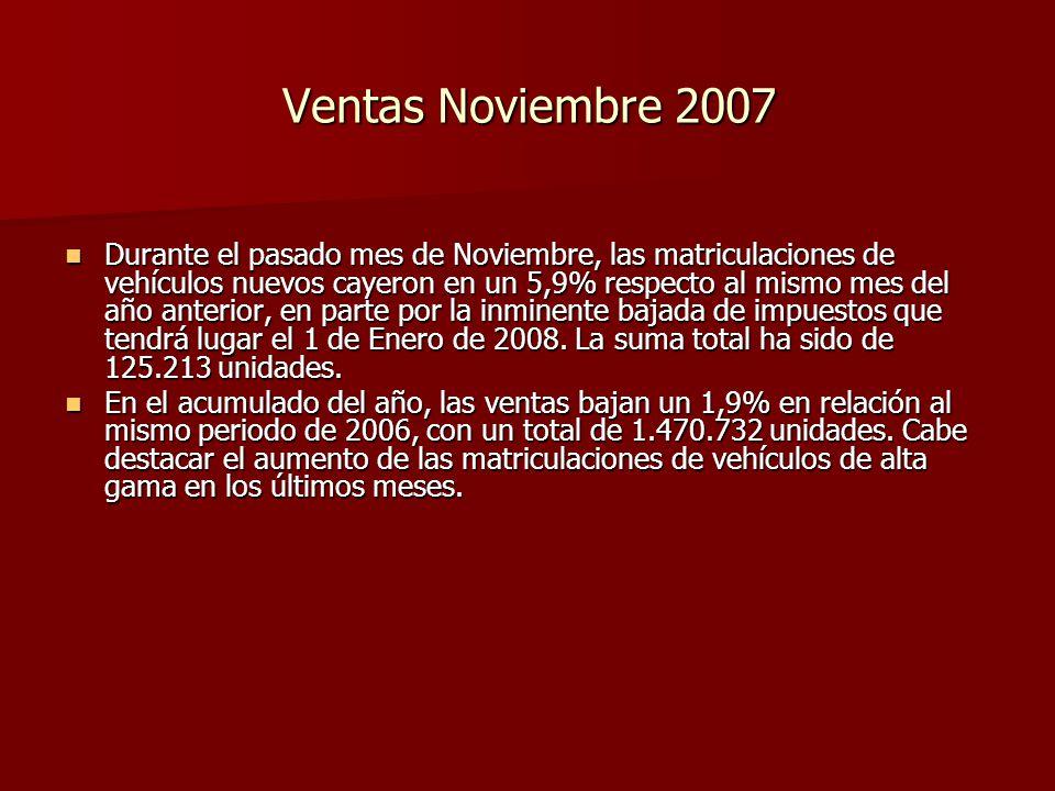 Ventas Noviembre 2007 Durante el pasado mes de Noviembre, las matriculaciones de vehículos nuevos cayeron en un 5,9% respecto al mismo mes del año anterior, en parte por la inminente bajada de impuestos que tendrá lugar el 1 de Enero de 2008.