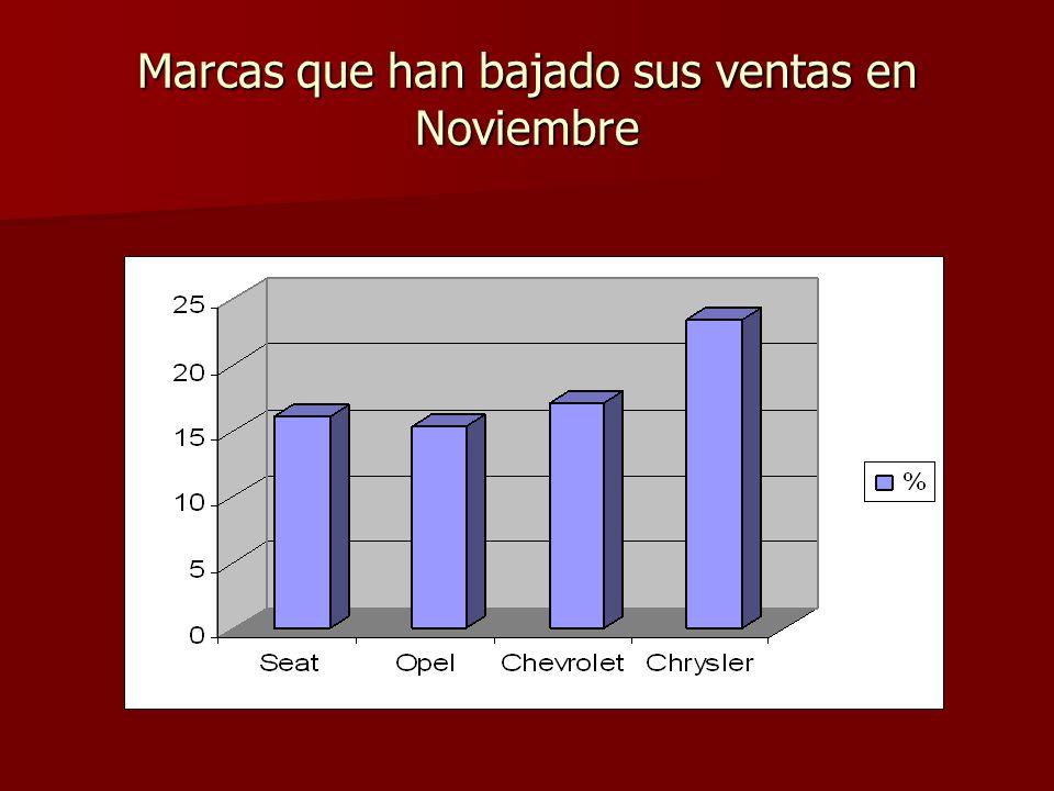 Marcas que han bajado sus ventas en Noviembre
