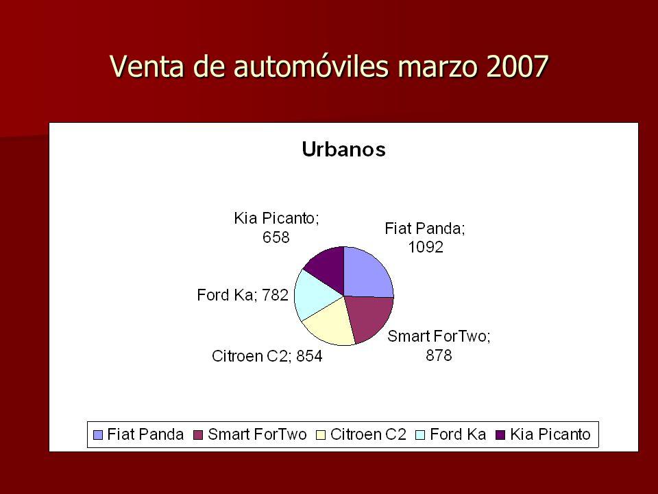 Venta de automóviles marzo 2007
