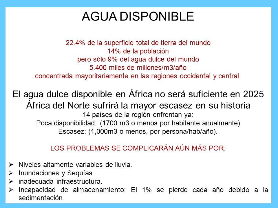 AGUA DISPONIBLE 22.4% de la superficie total de tierra del mundo 14% de la población pero sólo 9% del agua dulce del mundo 5.400 miles de millones/m3/año concentrada mayoritariamente en las regiones occidental y central.