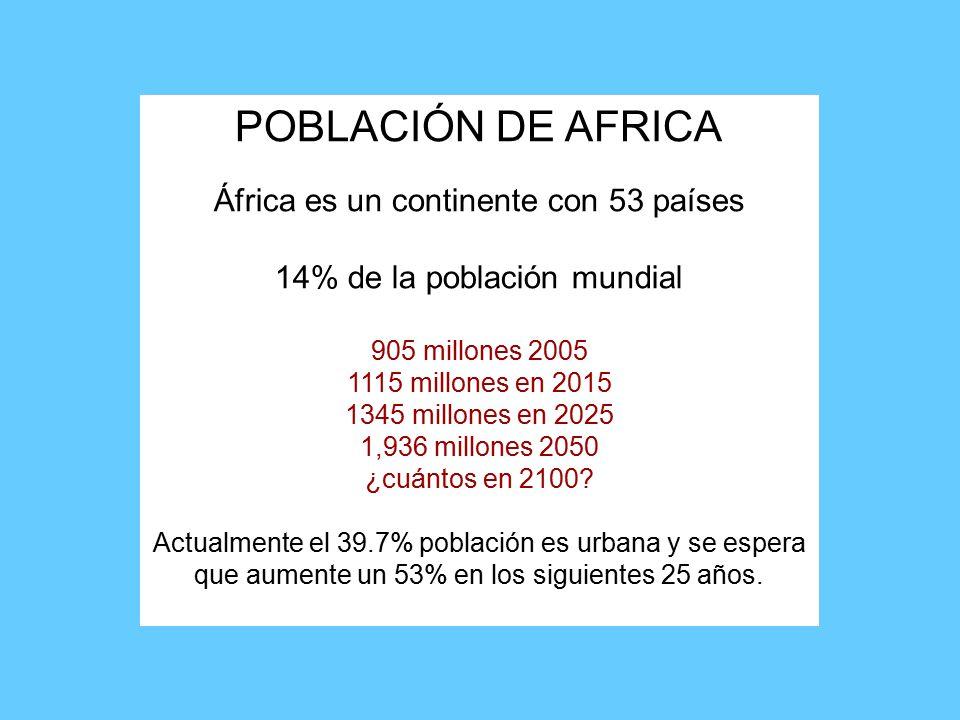 POBLACIÓN DE AFRICA África es un continente con 53 países 14% de la población mundial 905 millones 2005 1115 millones en 2015 1345 millones en 2025 1,936 millones 2050 ¿cuántos en 2100.