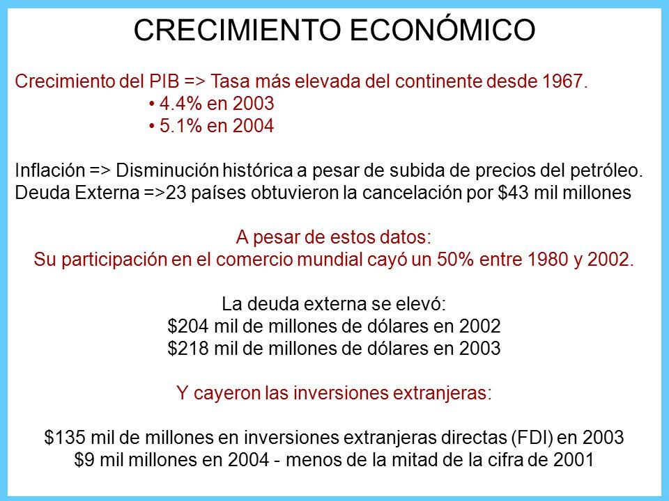CRECIMIENTO ECONÓMICO Crecimiento del PIB => Tasa más elevada del continente desde 1967.