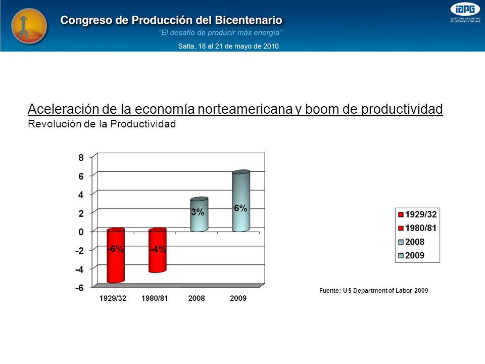 Revolución de la Productividad Fuente: US Department of Labor 2009