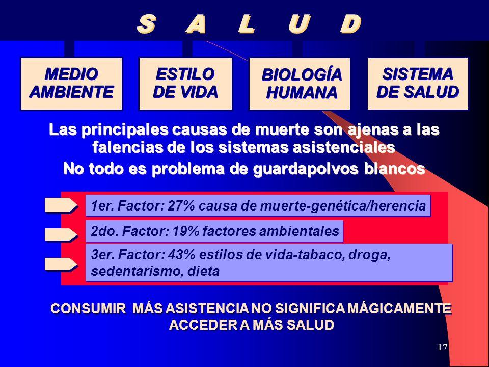 17 S A L U D S A L U D MEDIO AMBIENTE MEDIO AMBIENTE ESTILO DE VIDA ESTILO DE VIDA BIOLOGÍA HUMANA BIOLOGÍA HUMANA SISTEMA DE SALUD SISTEMA DE SALUD Las principales causas de muerte son ajenas a las falencias de los sistemas asistenciales No todo es problema de guardapolvos blancos Las principales causas de muerte son ajenas a las falencias de los sistemas asistenciales No todo es problema de guardapolvos blancos 1er.