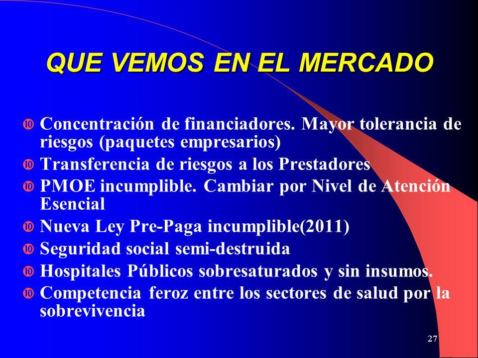 27 QUE VEMOS EN EL MERCADO CConcentración de financiadores.