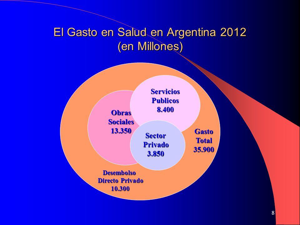 8 El Gasto en Salud en Argentina 2012 (en Millones) Obras Sociales 13.350 ServiciosPublicos8.400 SectorPrivado3.850 Desembolso Directo Privado 10.300 Gasto Total 35.900