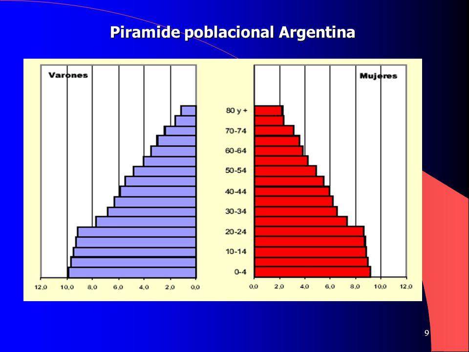 9 Piramide poblacional Argentina