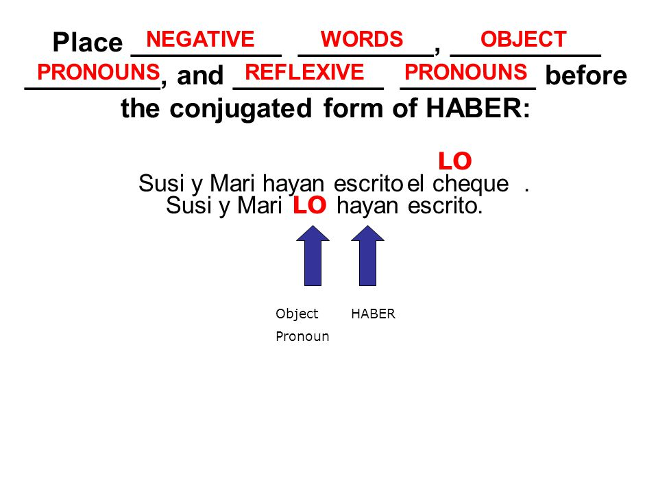 Place __________ _________, __________ _________, and __________ _________ before the conjugated form of HABER: NEGATIVE Susi y Mari hayan escrito.