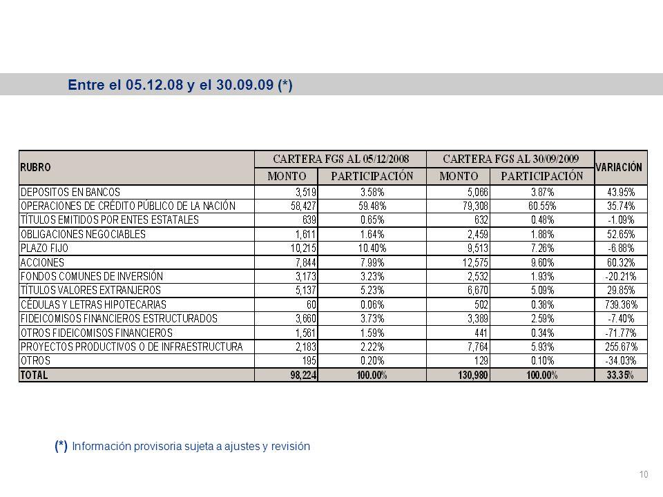Variación de la cartera del FGS 10 Entre el 05.12.08 y el 30.09.09 (*) (*) Información provisoria sujeta a ajustes y revisión