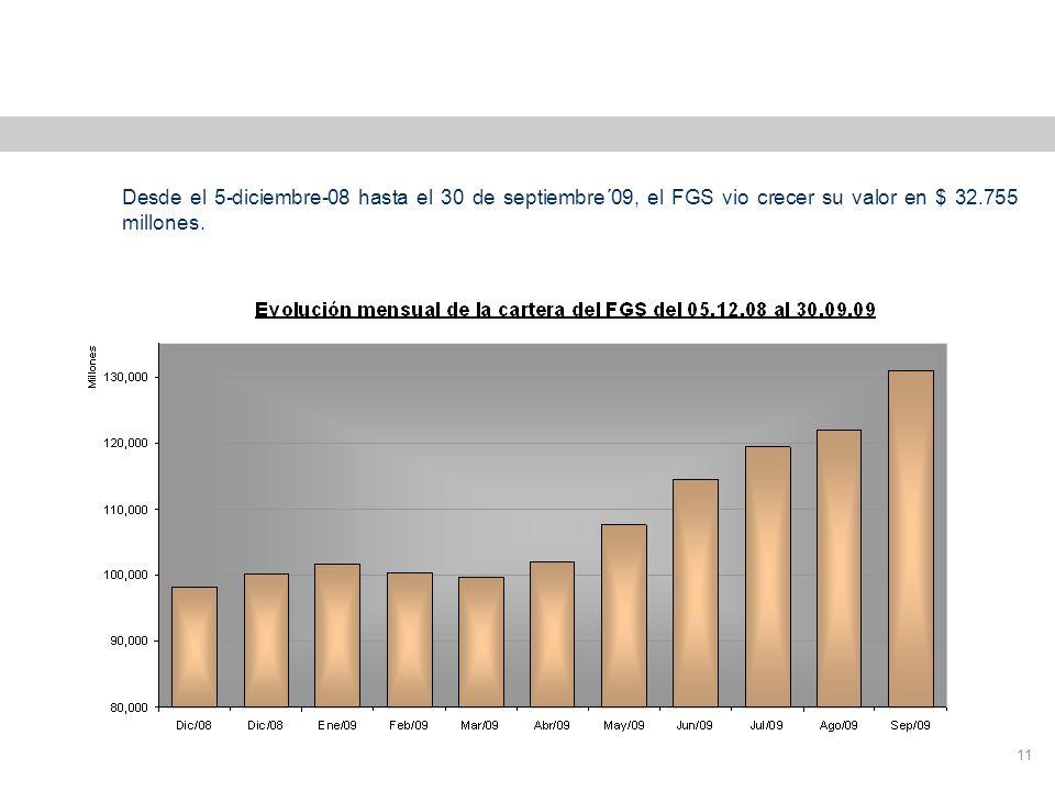 Revalorización del FGS 11 Desde el 5-diciembre-08 hasta el 30 de septiembre´09, el FGS vio crecer su valor en $ 32.755 millones.