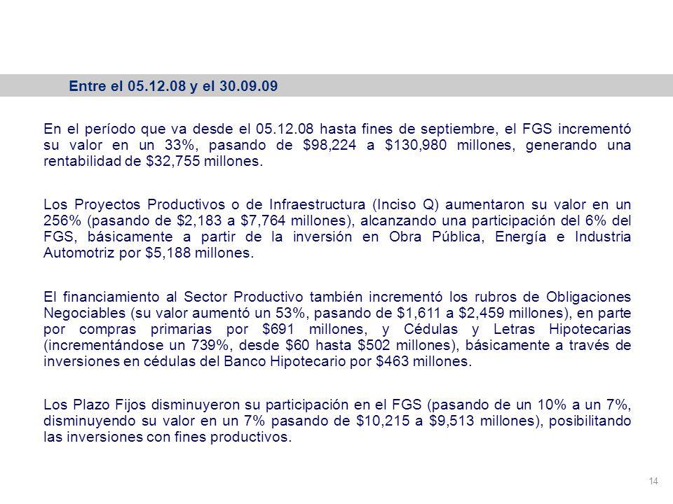 Variación de la cartera del FGS 14 Entre el 05.12.08 y el 30.09.09 En el período que va desde el 05.12.08 hasta fines de septiembre, el FGS incrementó su valor en un 33%, pasando de $98,224 a $130,980 millones, generando una rentabilidad de $32,755 millones.