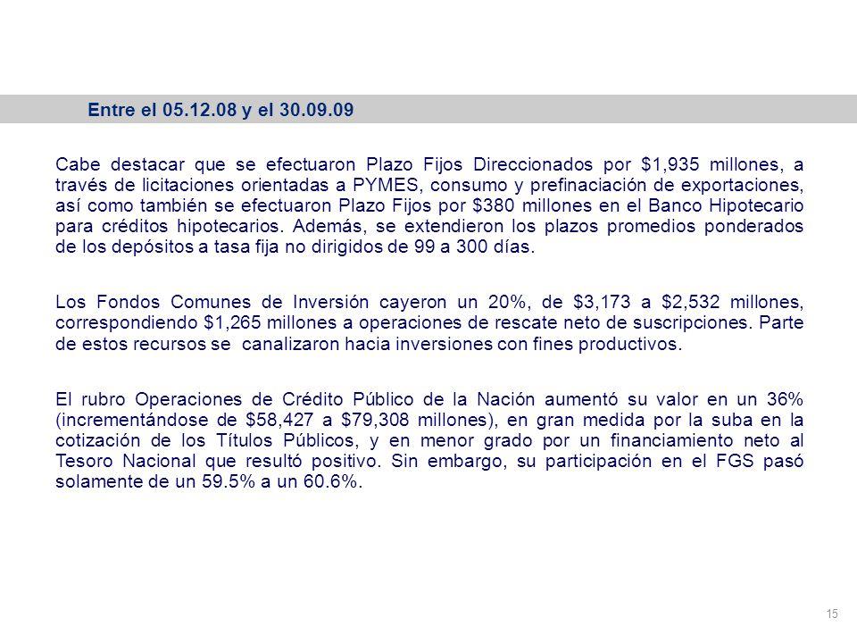 Variación de la cartera del FGS 15 Entre el 05.12.08 y el 30.09.09 Cabe destacar que se efectuaron Plazo Fijos Direccionados por $1,935 millones, a través de licitaciones orientadas a PYMES, consumo y prefinaciación de exportaciones, así como también se efectuaron Plazo Fijos por $380 millones en el Banco Hipotecario para créditos hipotecarios.