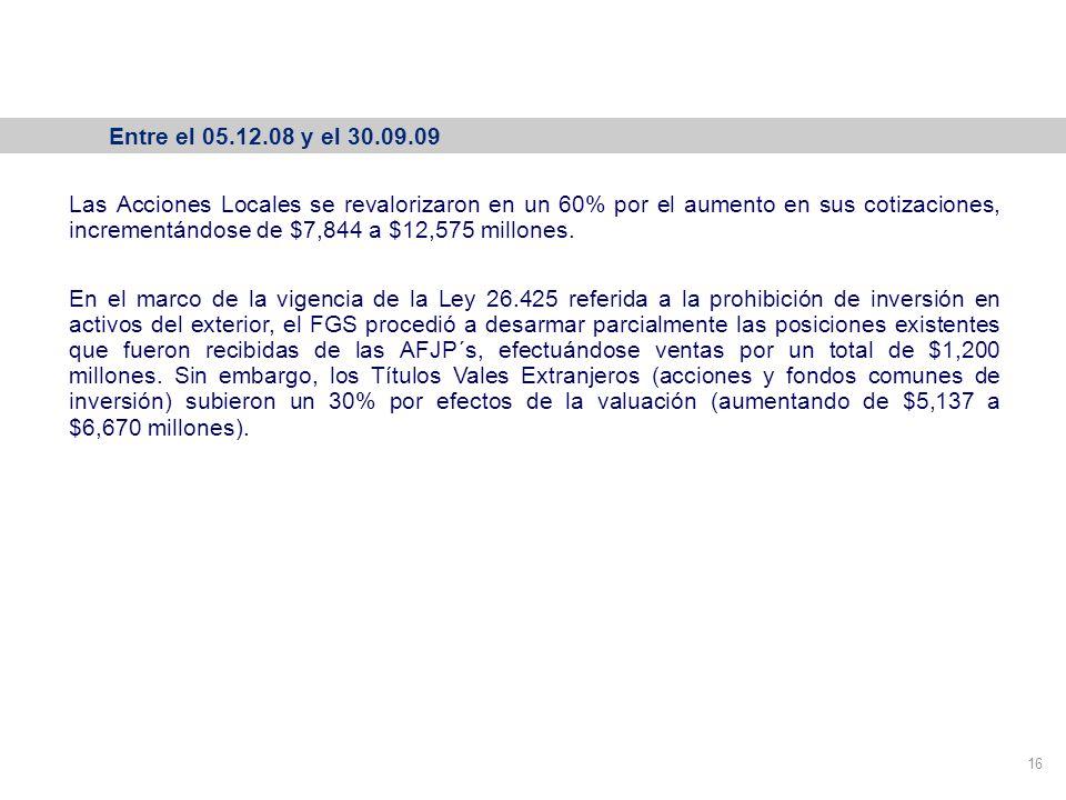 Variación de la cartera del FGS 16 Entre el 05.12.08 y el 30.09.09 Las Acciones Locales se revalorizaron en un 60% por el aumento en sus cotizaciones, incrementándose de $7,844 a $12,575 millones.