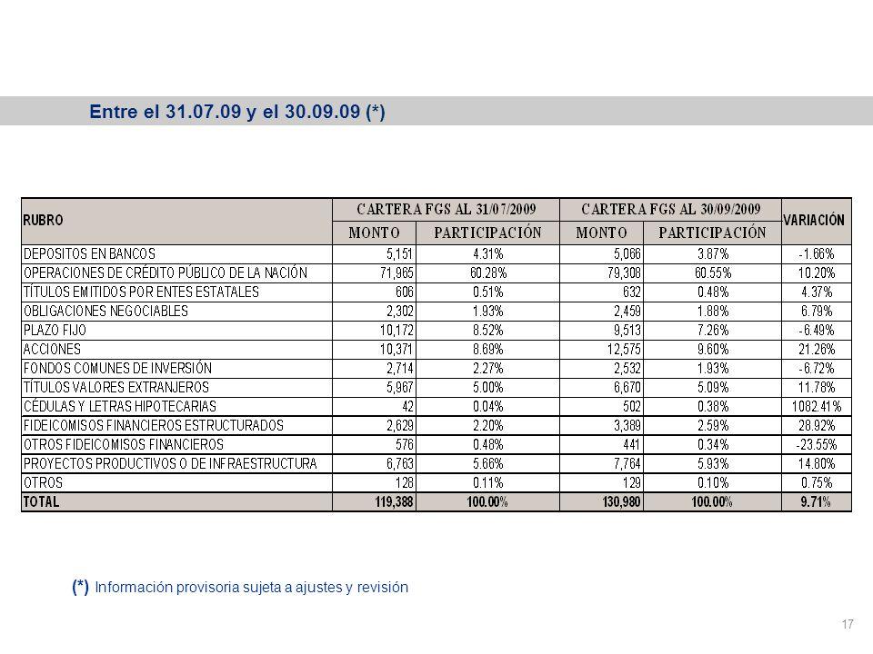 Variación de la cartera del FGS 17 Entre el 31.07.09 y el 30.09.09 (*) (*) Información provisoria sujeta a ajustes y revisión