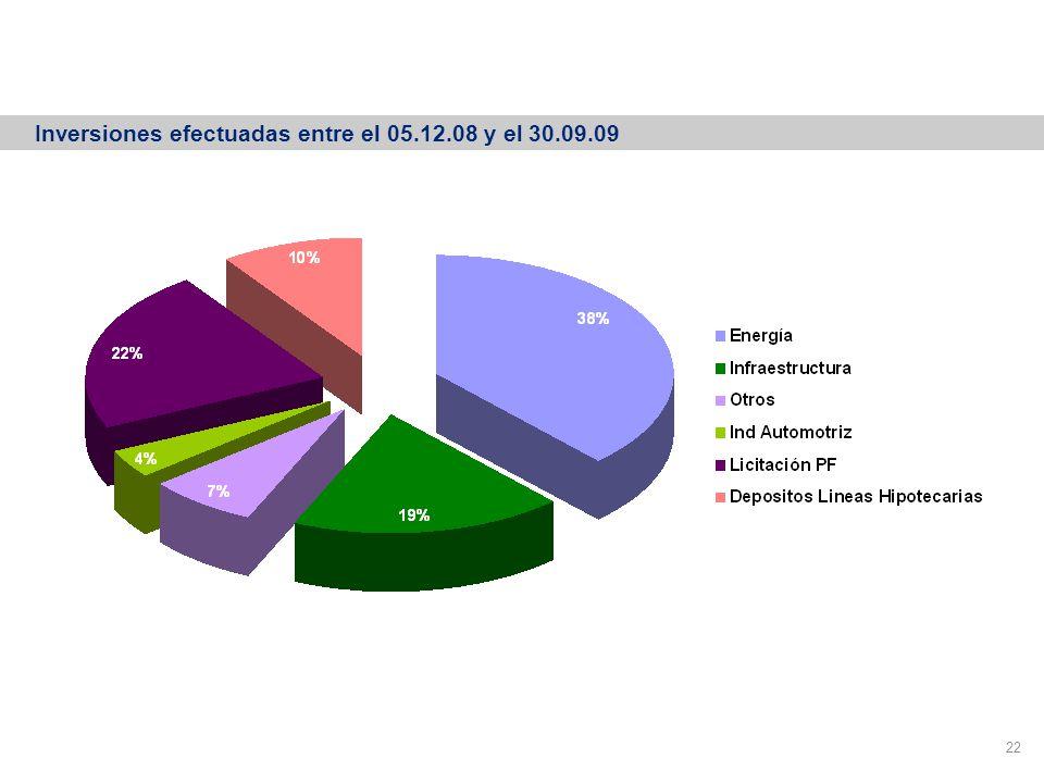 Financiamiento por sectores 22 Inversiones efectuadas entre el 05.12.08 y el 30.09.09