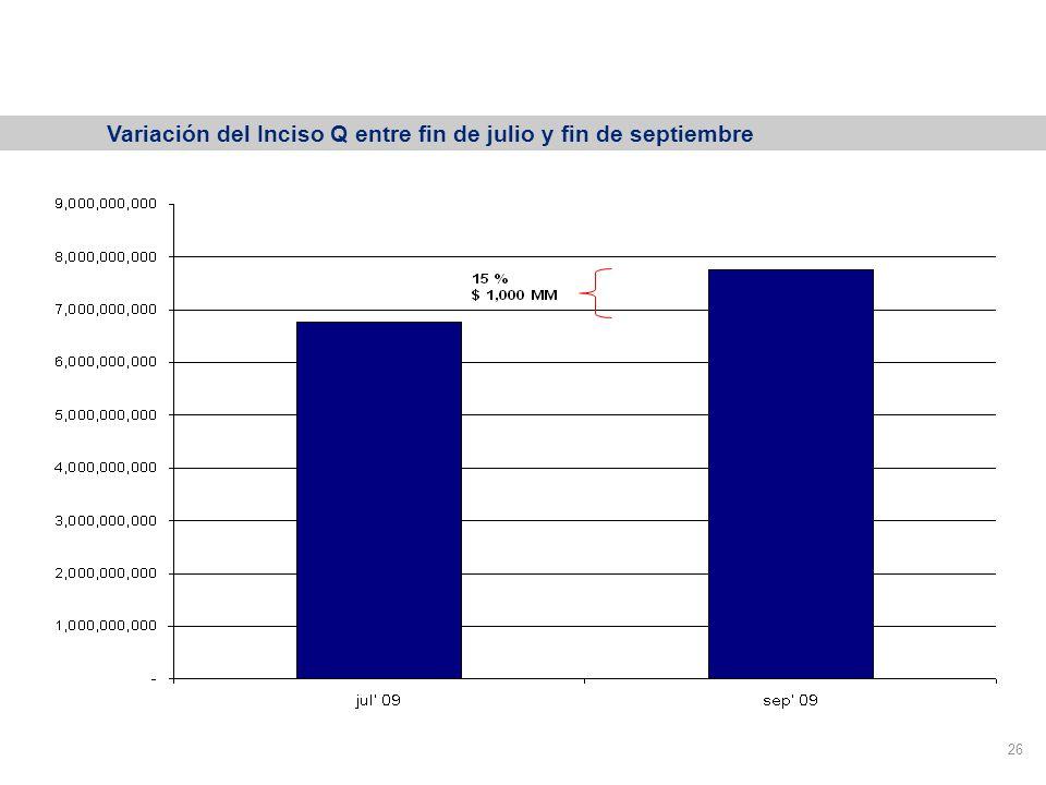 FGS: Inversiones en proyectos productivos o de infraestructura (Inciso Q) 26 Variación del Inciso Q entre fin de julio y fin de septiembre