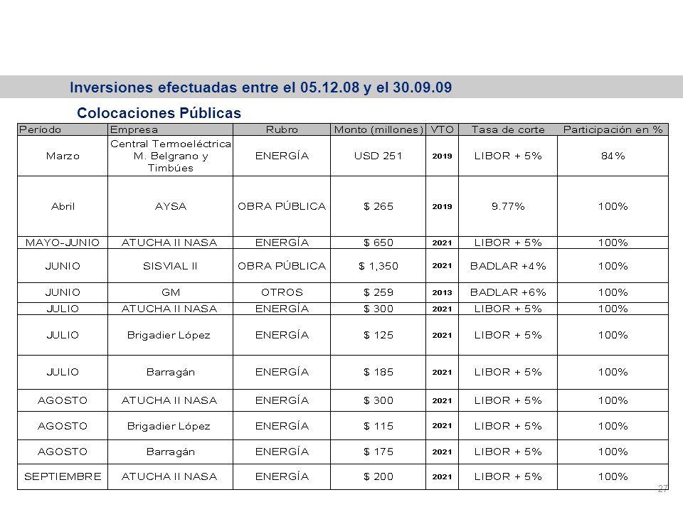 Participación Colocaciones Primarias Productivas 27 Colocaciones Públicas Inversiones efectuadas entre el 05.12.08 y el 30.09.09