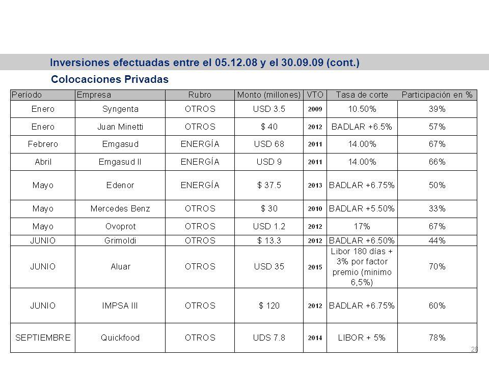 Participación Colocaciones Primarias Productivas 28 Colocaciones Privadas Inversiones efectuadas entre el 05.12.08 y el 30.09.09 (cont.)