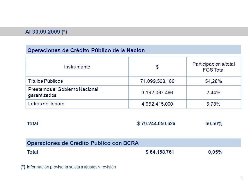 Cartera del Fondo de Garantía de Sustentabilidad 4 Operaciones de Crédito Público de la Nación Instrumento$ Participación s/total FGS Total Títulos Públicos71.099.568.16054,28% Prestamos al Gobierno Nacional garantizados 3.192.067.4662,44% Letras del tesoro4.952.415.0003,78% Operaciones de Crédito Público con BCRA Total $ 64.158.761 0,05% Total $ 79.244.050.626 60,50% Al 30.09.2009 (*) (*) Información provisoria sujeta a ajustes y revisión