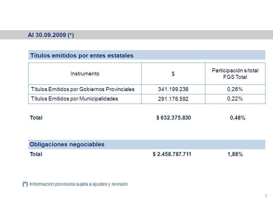 Cartera del Fondo de Garantía de Sustentabilidad 5 Títulos emitidos por entes estatales Instrumento$ Participación s/total FGS Total Títulos Emitidos por Gobiernos Provinciales341.199.2380,26% Títulos Emitidos por Municipalidades291.176.5920,22% Obligaciones negociables Total $ 2.458.787.711 1,88% Total $ 632.375.830 0,48% Al 30.09.2009 (*) (*) Información provisoria sujeta a ajustes y revisión