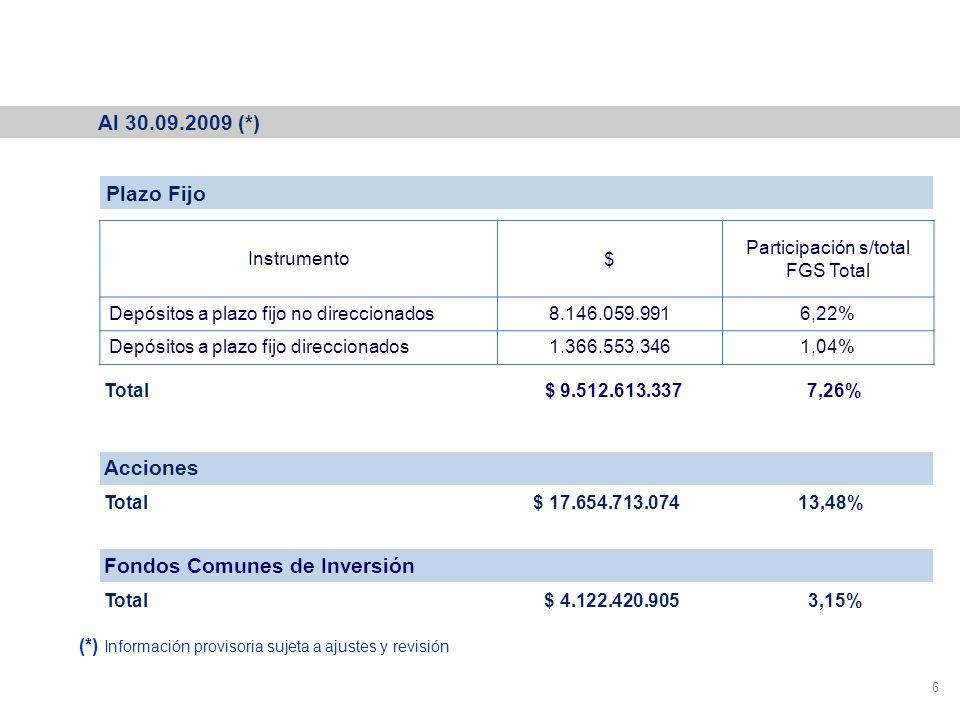 Cartera del Fondo de Garantía de Sustentabilidad Al 30.09.2009 (*) 6 Plazo Fijo Instrumento$ Participación s/total FGS Total Depósitos a plazo fijo no direccionados8.146.059.9916,22% Depósitos a plazo fijo direccionados1.366.553.3461,04% Acciones Total $ 17.654.713.074 13,48% Total $ 9.512.613.337 7,26% Fondos Comunes de Inversión Total $ 4.122.420.905 3,15% (*) Información provisoria sujeta a ajustes y revisión