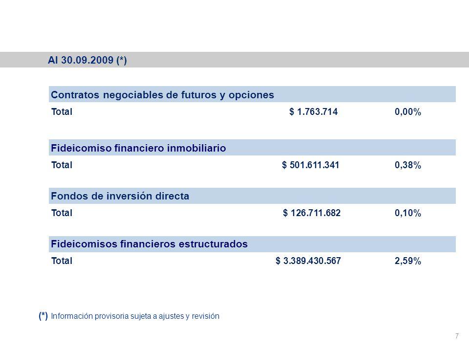 Cartera del Fondo de Garantía de Sustentabilidad 7 Contratos negociables de futuros y opciones Total $ 1.763.714 0,00% Fideicomiso financiero inmobiliario Total $ 501.611.341 0,38% Fondos de inversión directa Total $ 126.711.682 0,10% Fideicomisos financieros estructurados Total$ 3.389.430.567 2,59% Al 30.09.2009 (*) (*) Información provisoria sujeta a ajustes y revisión