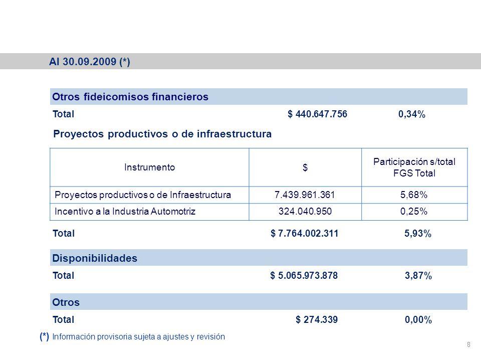 Cartera del Fondo de Garantía de Sustentabilidad 8 Proyectos productivos o de infraestructura Instrumento$ Participación s/total FGS Total Proyectos productivos o de Infraestructura7.439.961.3615,68% Incentivo a la Industria Automotriz324.040.9500,25% Disponibilidades Total $ 5.065.973.878 3,87% Total $ 7.764.002.311 5,93% Otros Total $ 274.339 0,00% Otros fideicomisos financieros Total $ 440.647.756 0,34% Al 30.09.2009 (*) (*) Información provisoria sujeta a ajustes y revisión