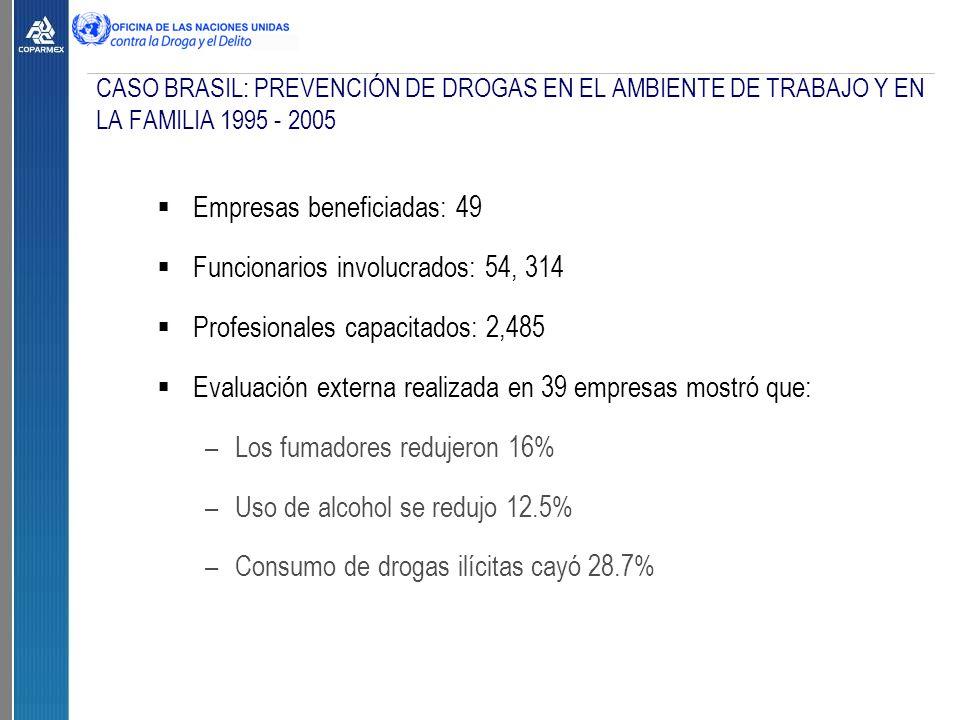 CASO BRASIL: PREVENCIÓN DE DROGAS EN EL AMBIENTE DE TRABAJO Y EN LA FAMILIA 1995 - 2005  Empresas beneficiadas: 49  Funcionarios involucrados: 54, 314  Profesionales capacitados: 2,485  Evaluación externa realizada en 39 empresas mostró que: –Los fumadores redujeron 16% –Uso de alcohol se redujo 12.5% –Consumo de drogas ilícitas cayó 28.7%