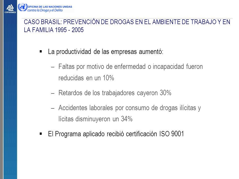 CASO BRASIL: PREVENCIÓN DE DROGAS EN EL AMBIENTE DE TRABAJO Y EN LA FAMILIA 1995 - 2005  La productividad de las empresas aumentó: –Faltas por motivo de enfermedad o incapacidad fueron reducidas en un 10% –Retardos de los trabajadores cayeron 30% –Accidentes laborales por consumo de drogas ilícitas y lícitas disminuyeron un 34%  El Programa aplicado recibió certificación ISO 9001