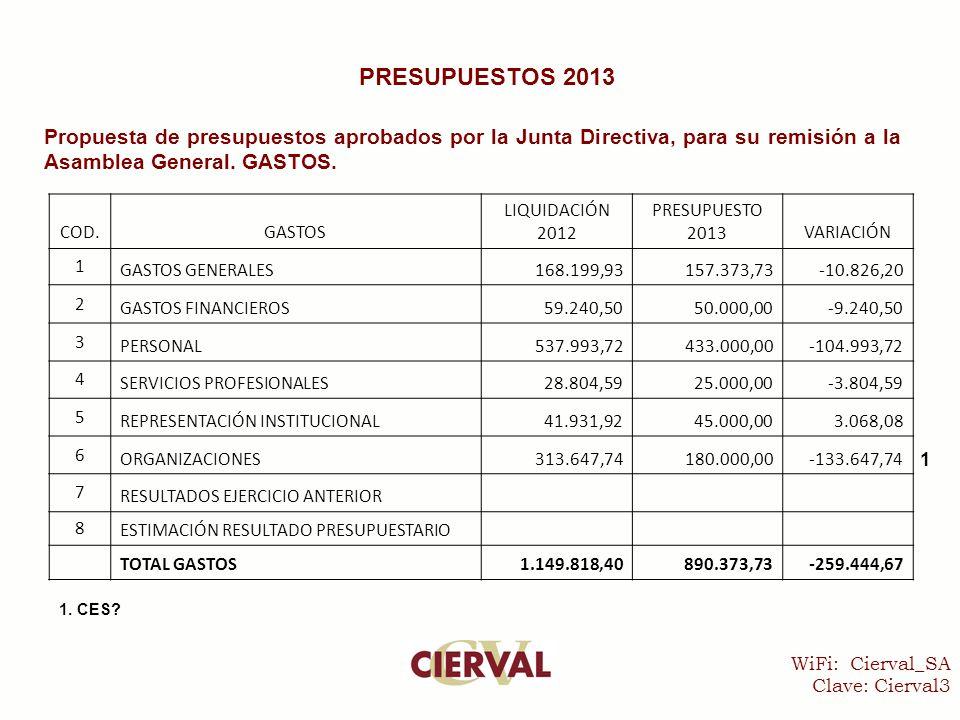 WiFi: Cierval_SA Clave: Cierval3 PRESUPUESTOS 2013 Propuesta de presupuestos aprobados por la Junta Directiva, para su remisión a la Asamblea General.