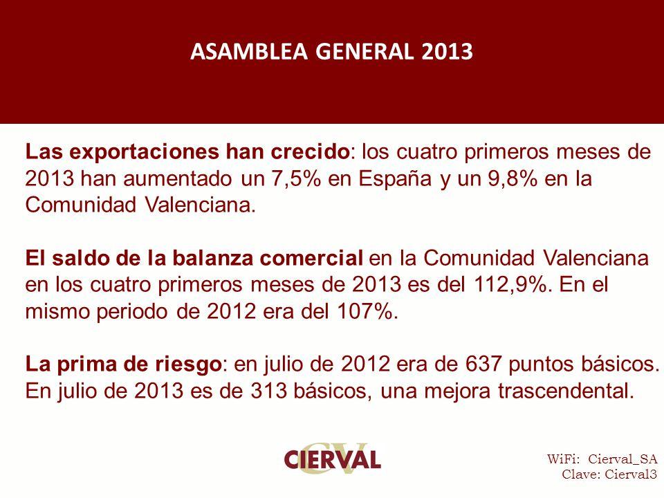 WiFi: Cierval_SA Clave: Cierval3 ASAMBLEA GENERAL 2013 Las exportaciones han crecido: los cuatro primeros meses de 2013 han aumentado un 7,5% en España y un 9,8% en la Comunidad Valenciana.